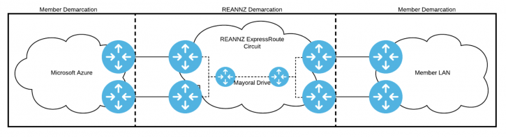 Diagram showing how the REANNZ network connects into Azure ExpressRoute
