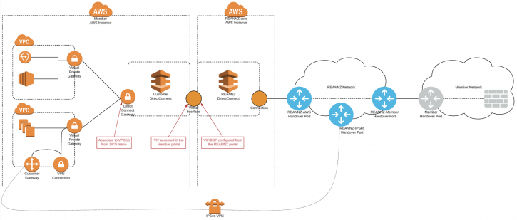 Diagram of the blueprint for all of the required components to build VPC connectivity inside AWS.