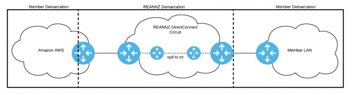 Diagram showing how the REANNZ network connects into the AWS Asia Pacific region.